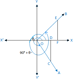 trigonometric ratios of (90 +Θ)