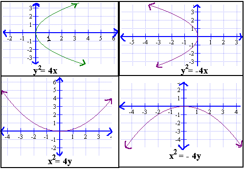 When vertex as origin there are 4 types of parabola