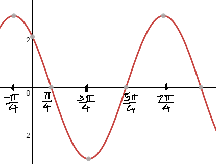 cosine graph with phase shift