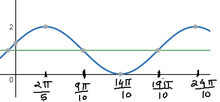 cosine graph with vertical shift