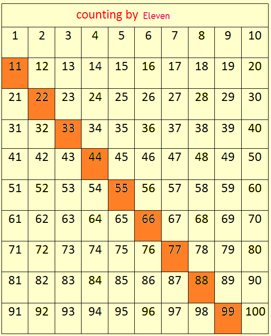 skip counting by 11's