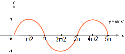 Graph Of Sinx| Graph Of Y=sin X
