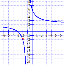 Rational function with hole