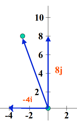 linear combination of vector