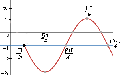 sine graph with vertical shift