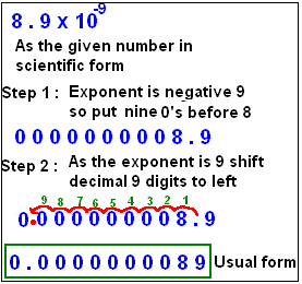 standard form negative exponents  Exponents:scientific notation