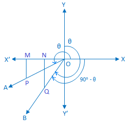 trigonometric ratios of (90 -Θ)
